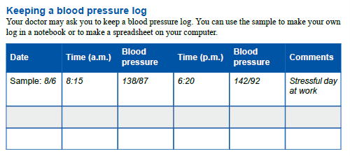 blood pressure cuff log example