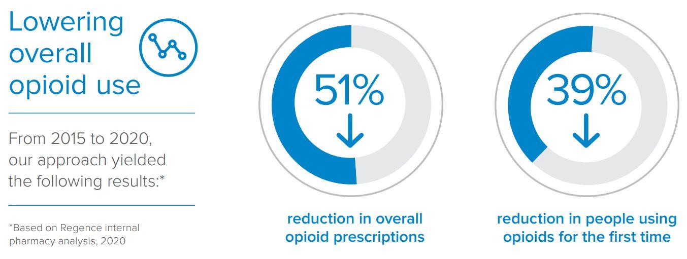 Regence opioid reduction