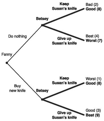 Game theory 'decision tree'