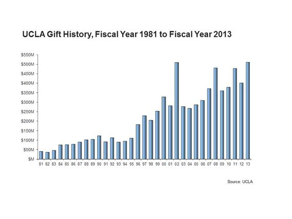 UCLA gift history, 1981 to 2013