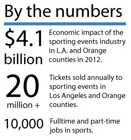 Sports economic impact