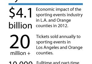 Click to open the large image: Sports economic impact
