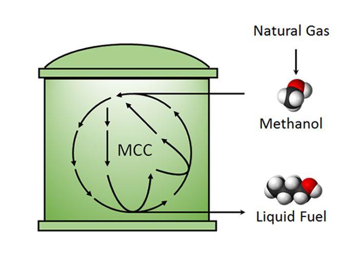 Methanol conversion