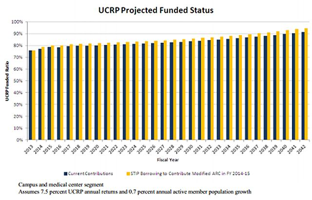 UCRP projected funded status