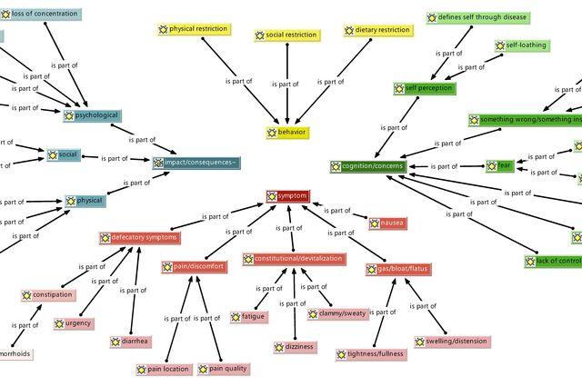 Symptom map