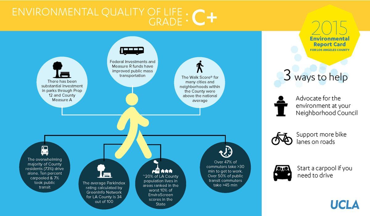 Environmental Quality of Life: C+