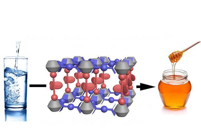 nanoscale viscosity