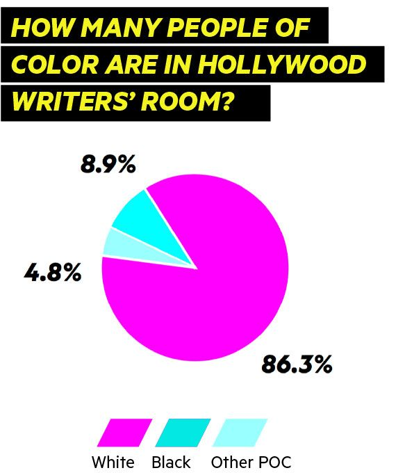 Race in the Writers' Room graphic