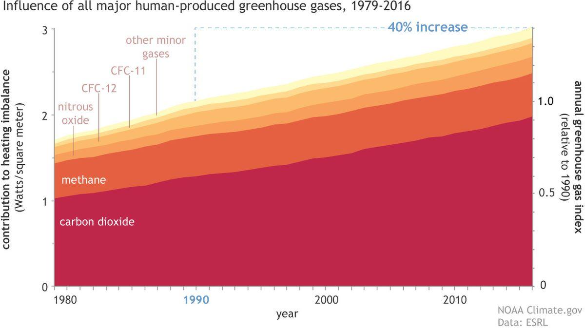 Greenhouse gases chart