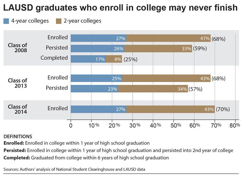 LAUSD chart graduates