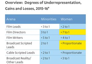 HDR degree of representation