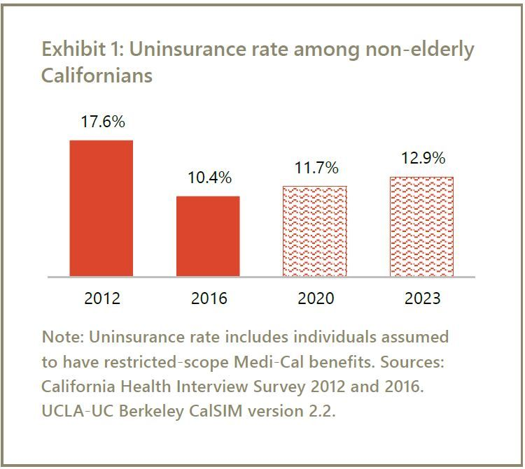 Cms Calendar 2016-2020 California's health coverage gains will erode without new action