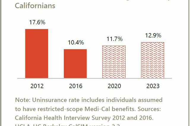 Ucla 2016-2020 Calendar California's health coverage gains will erode without new action