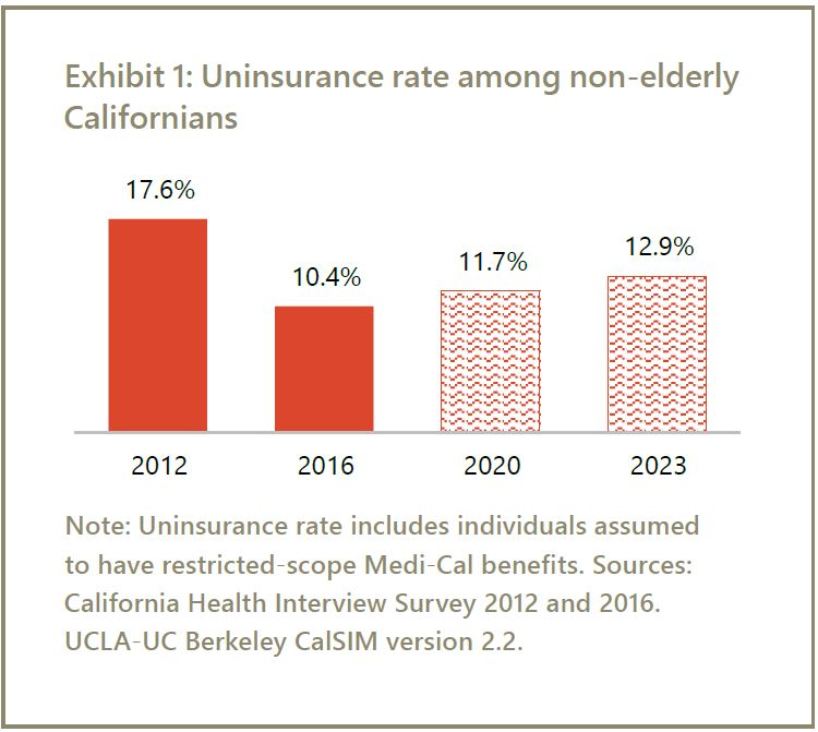 Uninsured in California