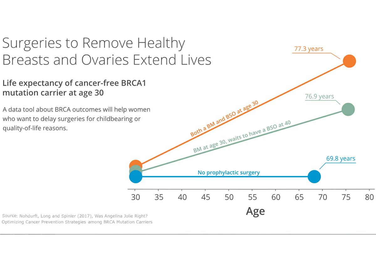 BRCA mutation survival rate