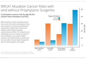 BRCA mutation survival rate chart