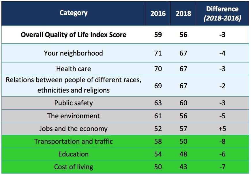 Quality of Life Index table