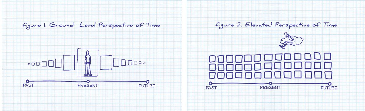 Time integration graphic