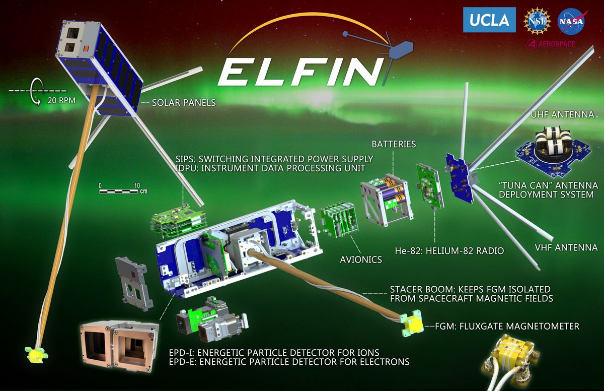 ELFIN components diagram