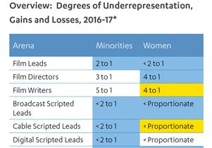Degrees of underrepresentation