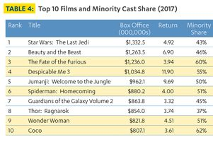 Minority casts in film