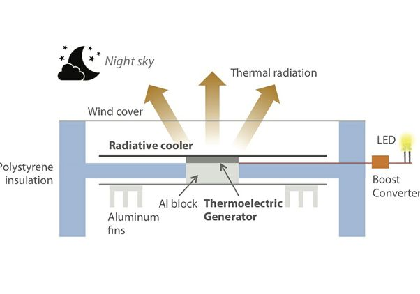 Radiative sky cooling schematic