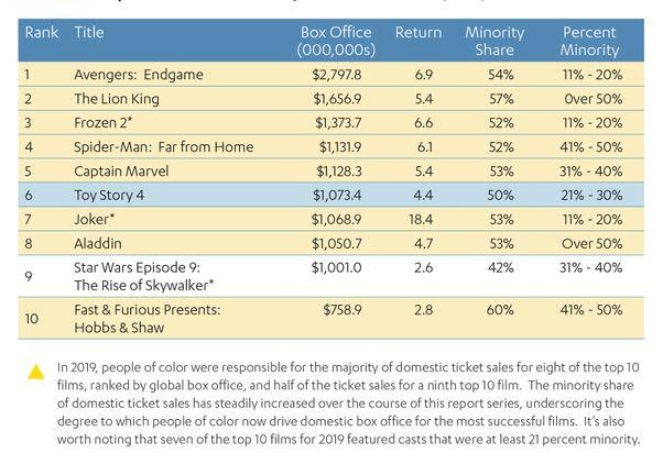 2019 Top 10 Films Minority Box Office