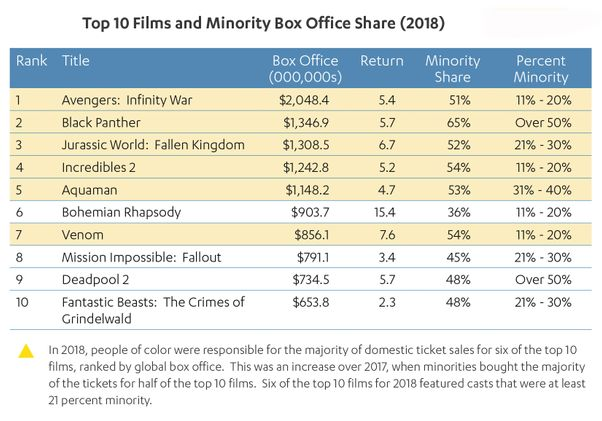 2018 Top 10 Films Minority Box Office