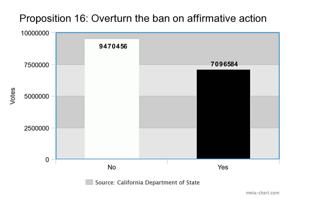 9,470,456 Californians voted against Proposition 16 and 7,096,584 people voted for it.