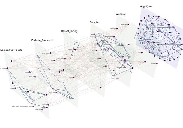 Story visualization