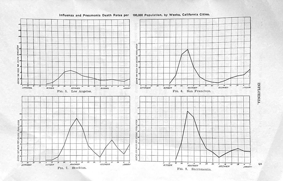 California's influenza death rates