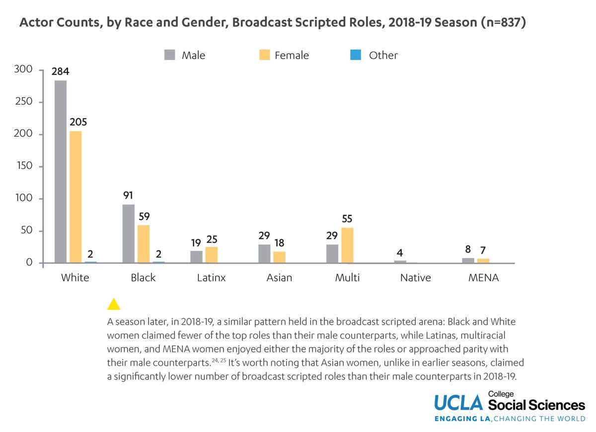 UCLA HDR broadcast acting roles