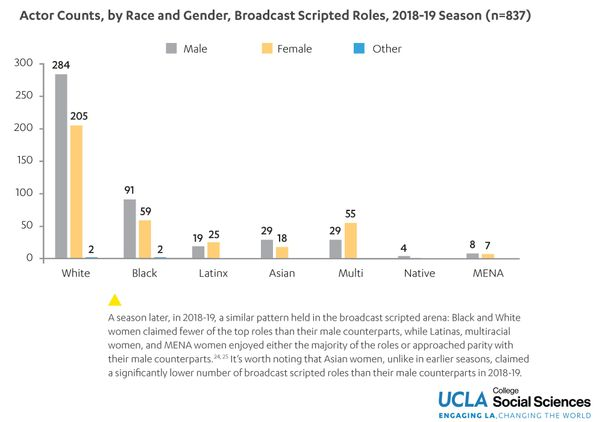 Click to open the large image: UCLA HDR broadcast acting roles
