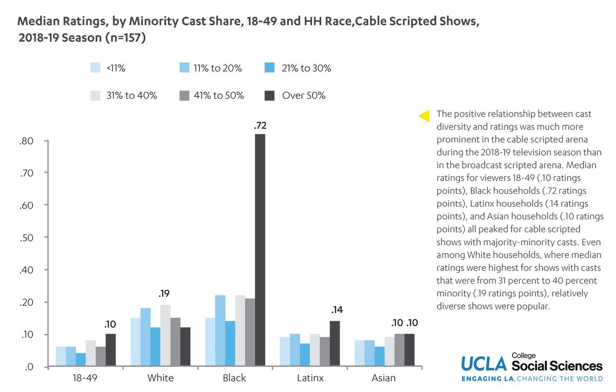 UCLA HDR cable ratings