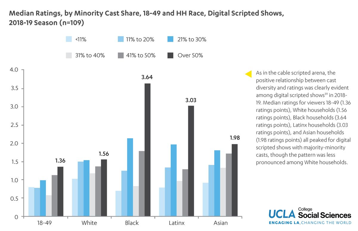 UCLA HDR digital ratings