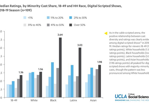Click to open the large image: UCLA HDR digital ratings