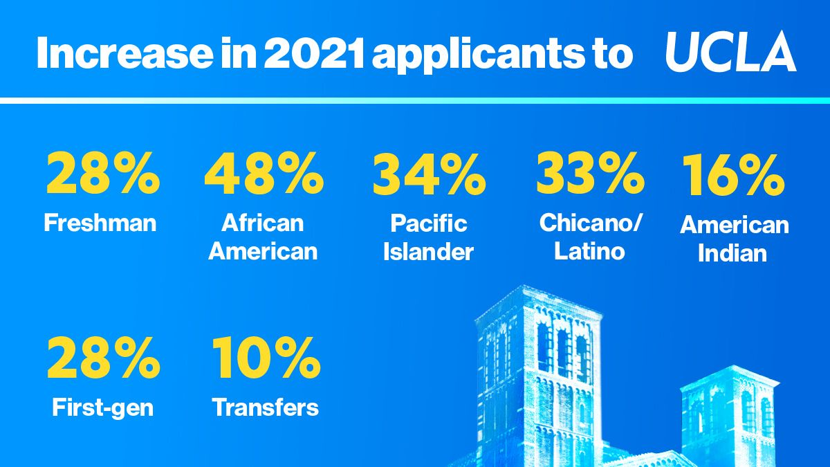 UCLA's growth in applications