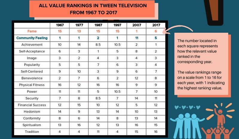 Chart showing TV values rankings