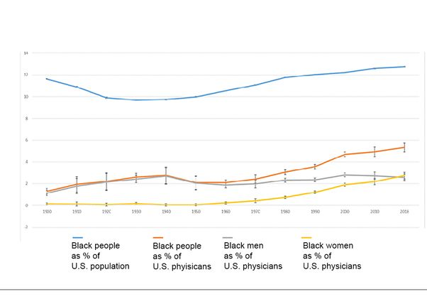 Percent of population and physicians