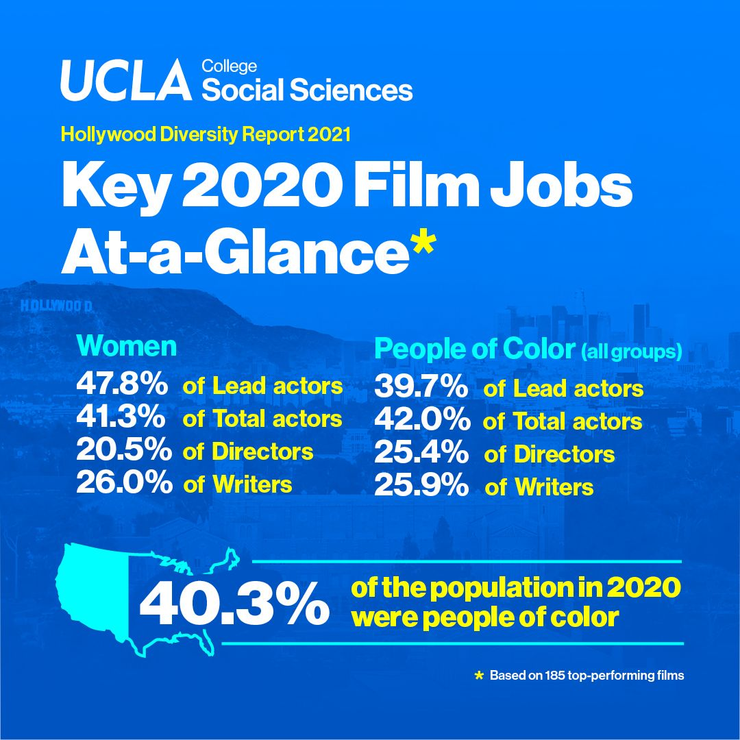 Key 2020 Film Jobs