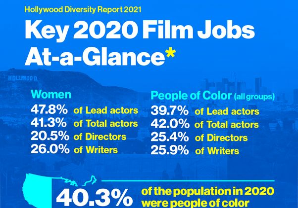 Click to open the large image: Key 2020 Film Jobs