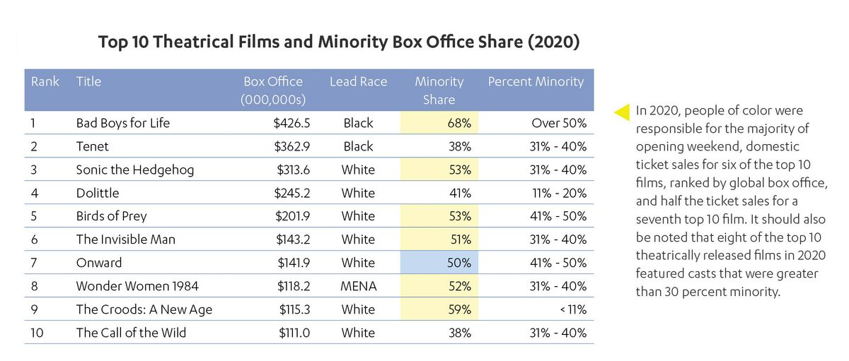 2020 Top 10 Theatrical Films and Minority Box Office