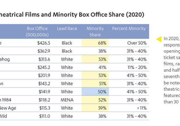 Click to open the large image: 2020 Top 10 Theatrical Films and Minority Box Office
