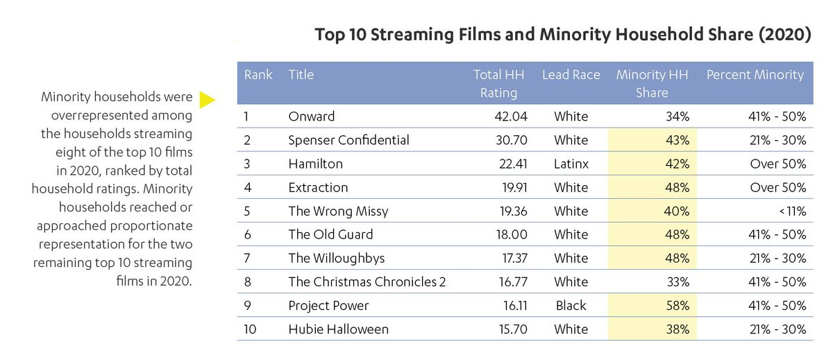 2020 Top 10 Streaming Films and Minority Household Share