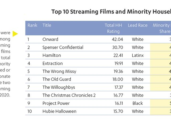 Click to open the large image: 2020 Top 10 Streaming Films and Minority Household Share