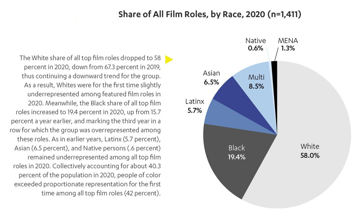 Share of All Film Roles by Race