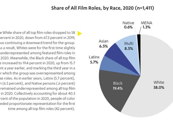 Click to open the large image: Share of All Film Roles by Race
