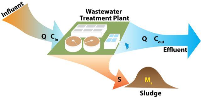 Wastewater treatment schematic