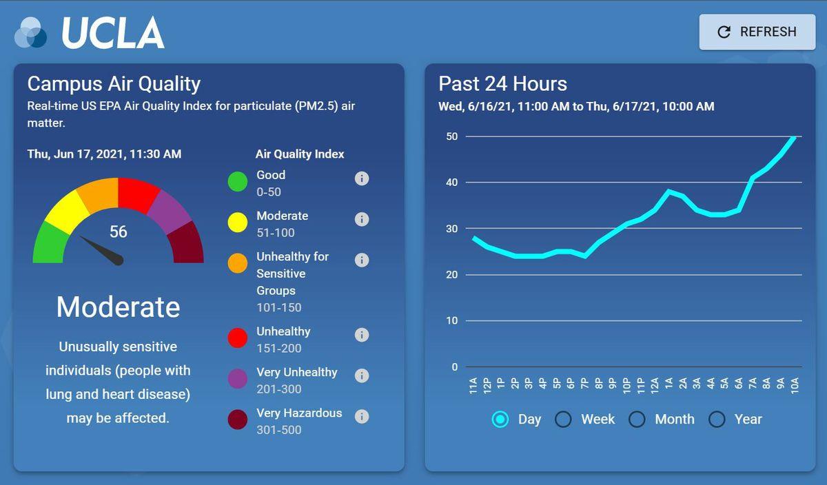 Air quality dashboard