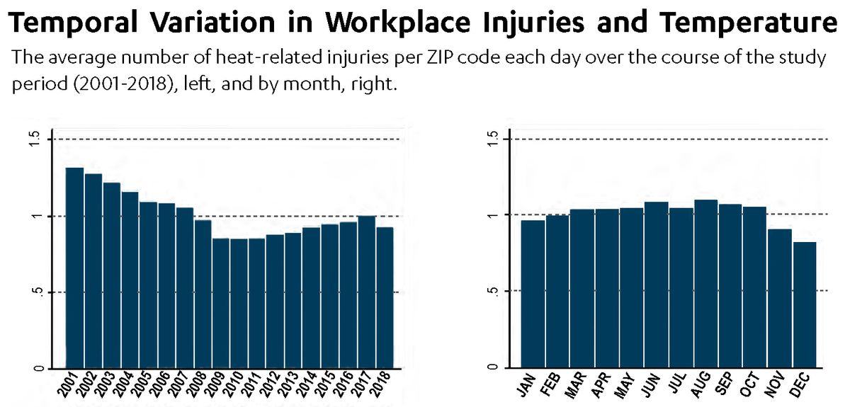Heat and workplace injuries